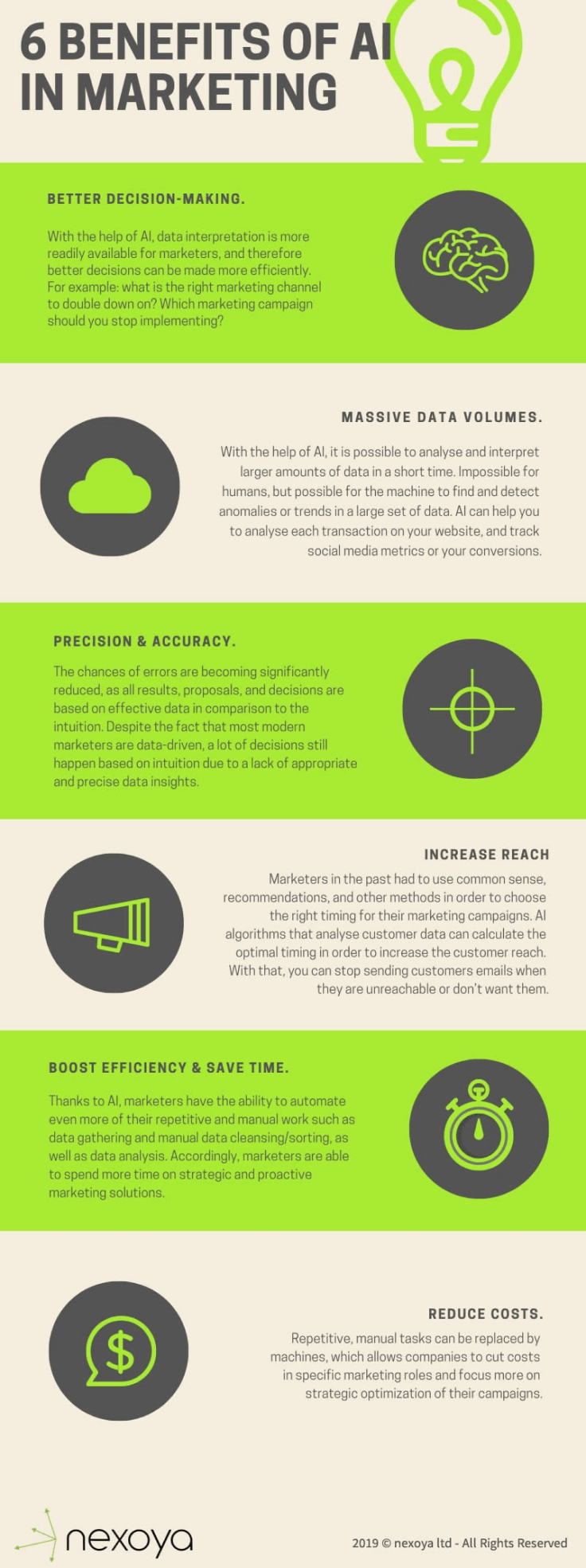 Benefits of Marketing intelligence infographic
